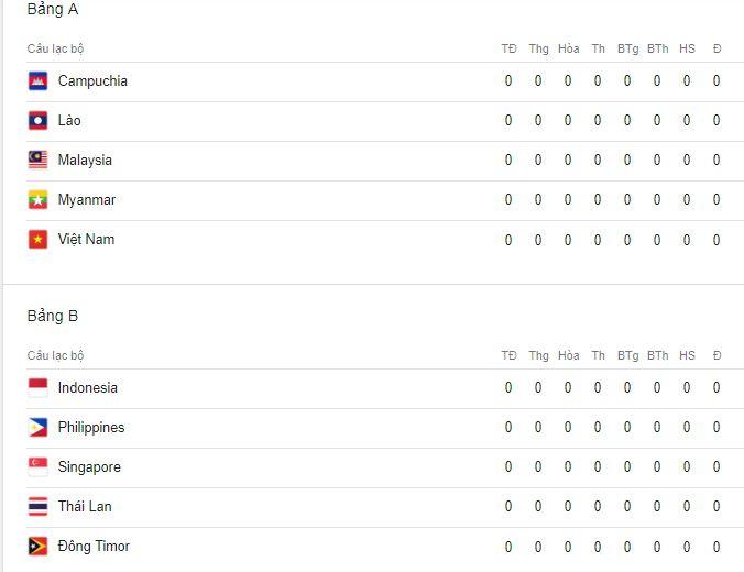 Bảng xếp hạng AFF Cup 2018