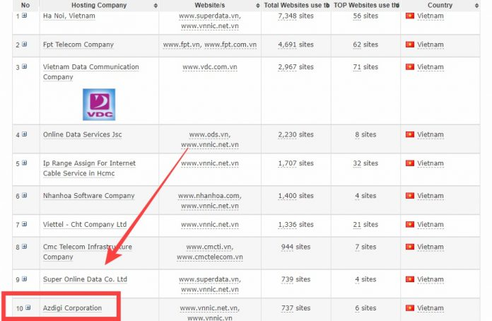 AZDIGI nằm trong top 10 công ty hosting hàng đầu Việt nam