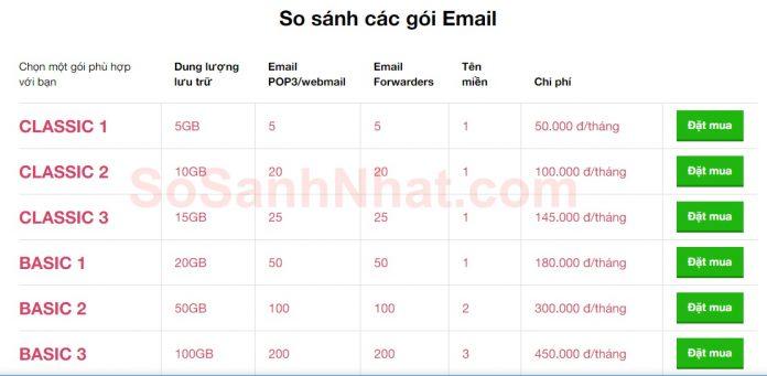 Bảng giá dịch vụ Email NhanHoa