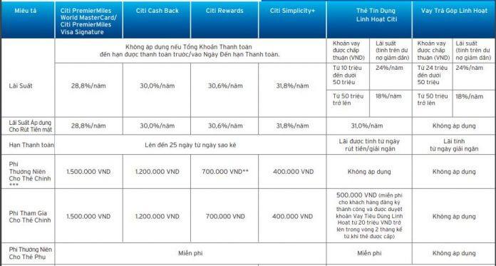 Bảng phí, lệ phí thẻ tín dụng CitiBank