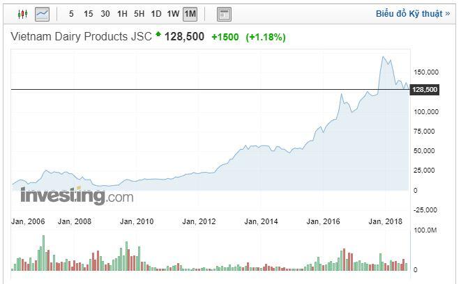 Cổ phiếu VNM - Vinamilk