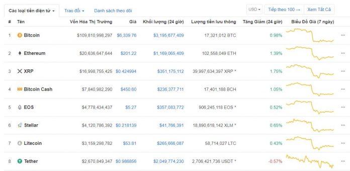 Gia các tiền ảo trên thị trường