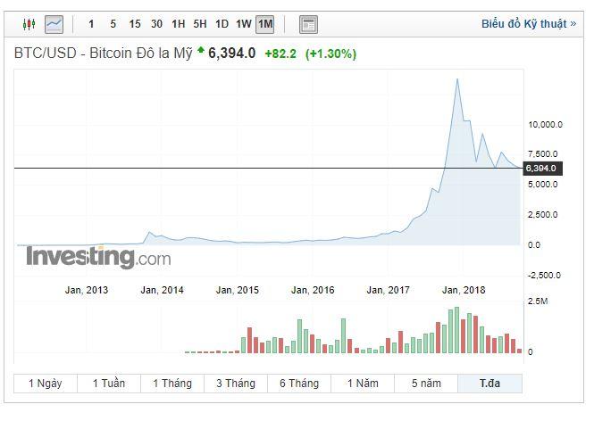 Giá Bitcoin đang ổn định ở mức 6k USD